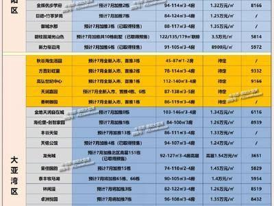 """战酷暑,惠湾""""火力全开"""",7月份33盘推新!(附在售79盘)"""