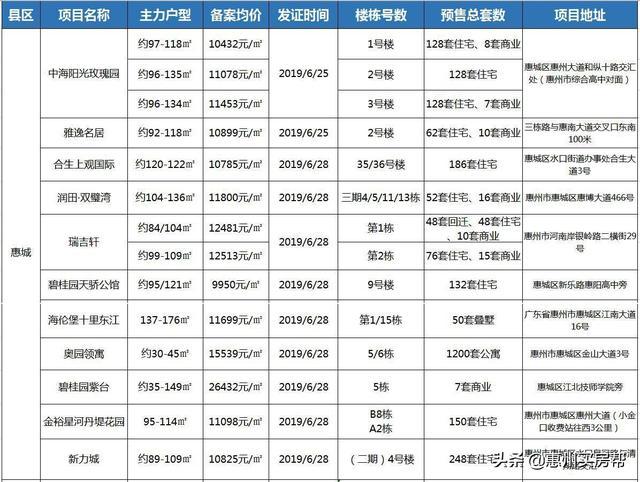 供应量剧增!惠州将有7601套房源入市,这几个楼盘全新亮相