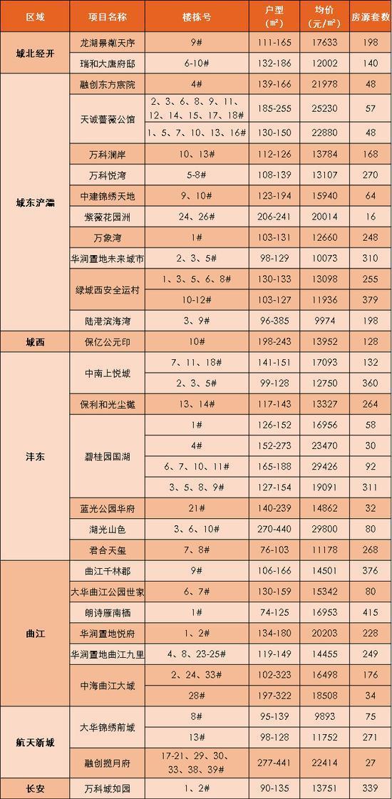 七月 西安均价在15000元/㎡以下的房源有不少