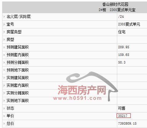 福州晋安、马尾895套住宅拿预售,单价低至9358元/㎡