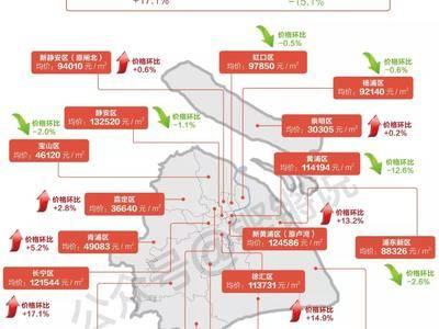 """锵锵数据丨长宁区""""三杀""""蝉联3个月各区新房成交均价涨幅""""榜首"""",5区10万+"""