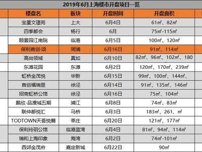 6月,上海人新增5211个购房机会!