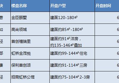 新房速递:本周上海6盘待开,8盘正在认筹中。