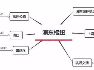 """浦东版""""大虹桥"""",全新叠墅来了"""