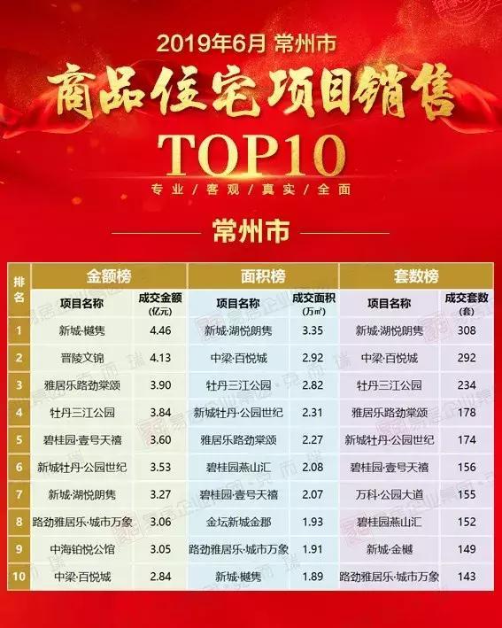 6月住宅销售TOP10榜出炉,常州人购买最多的是它们