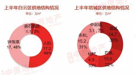 下半年在广州买房,我们建议你选这几个区域
