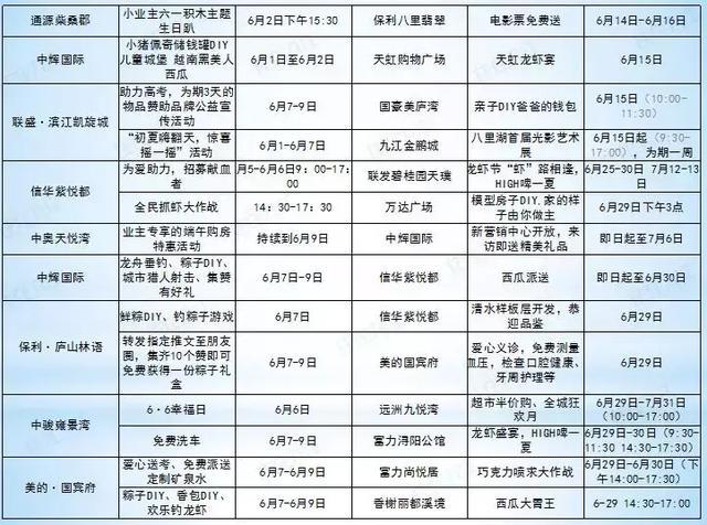 九江6月楼市数据出炉,二手房下跌、土拍火热、新房……