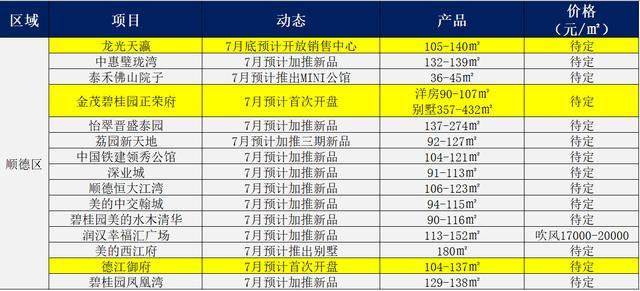 炎炎夏日热力不减 7月佛山有52盘有节点 多个城中心靓盘入市
