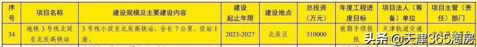 """打call!轨道上的天津""""新中心""""来了!城北唯一"""